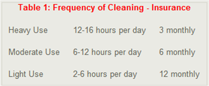 Frequency of Duct Cleaning Insurance Requirements