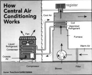 acworks how fans work the history & design of fans, ducts & vents how central air works diagram at edmiracle.co
